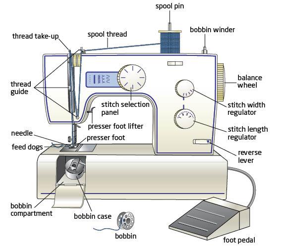 Sewing Machine Parts